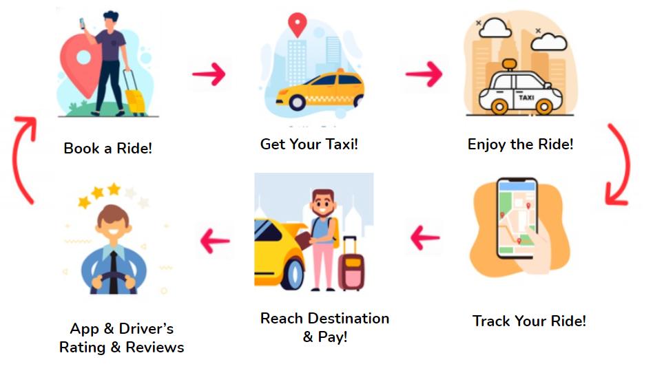 Uber Process Flow